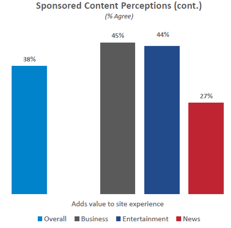 sponsored content stats