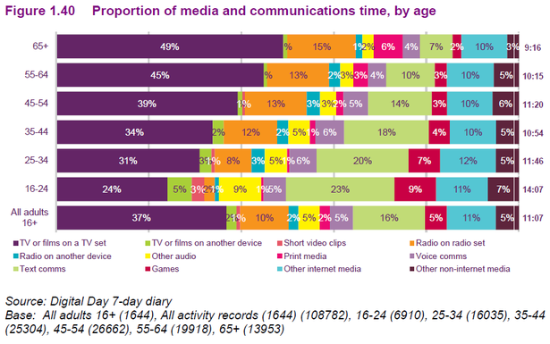 media consumption by age