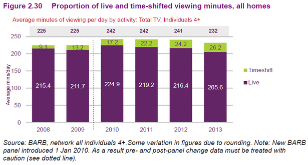 tv viewing per day