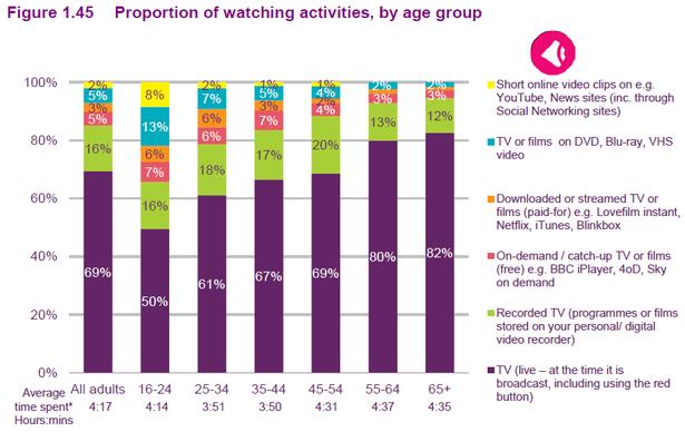 tv consumption