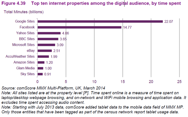 time spent on digital properties