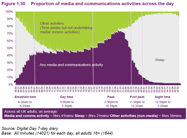 media use across the day