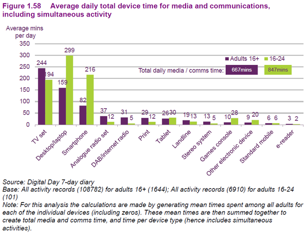 device use for media