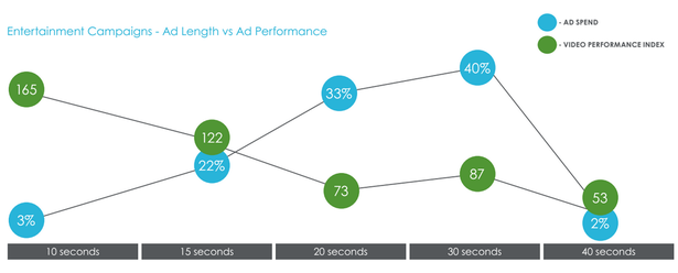 ad performance and spend