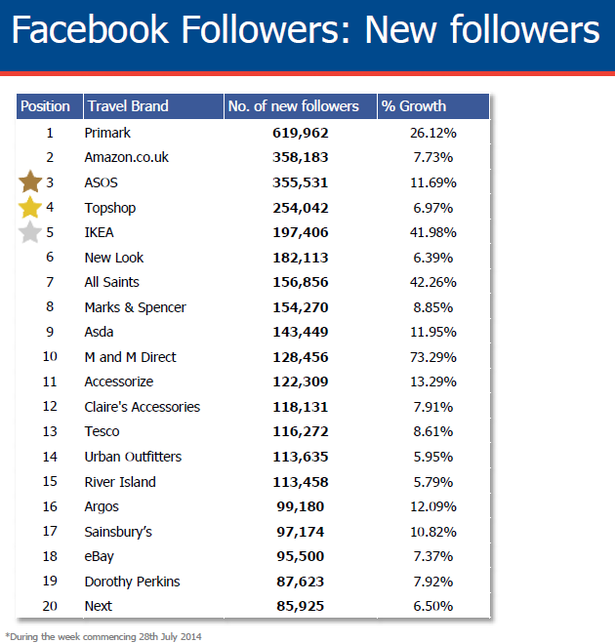 new facebook followers