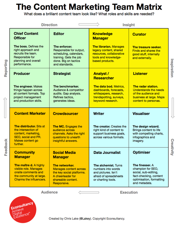 content team matrix