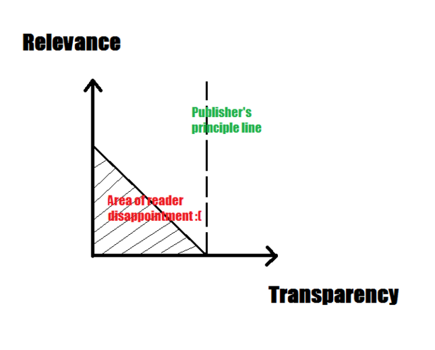 axes of relevance and transparency