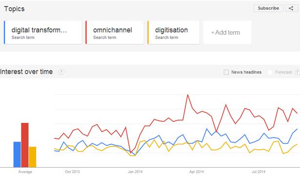 digital transformation/omnichannel/digitisation