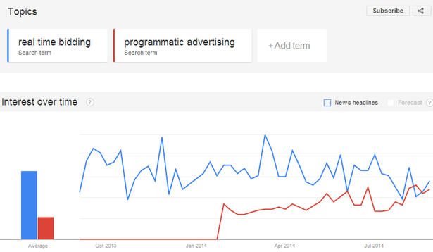 rtb/programmatic advertising