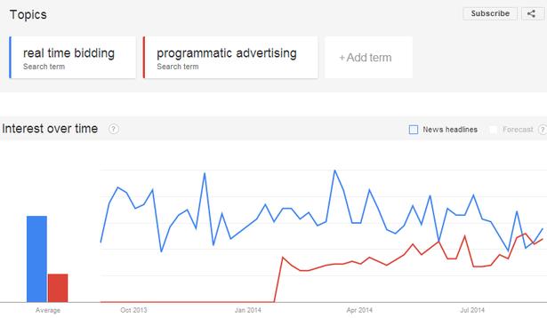 rtb/programmatic advertising