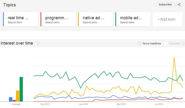 rtb/programmatic/native advertising/mobile advertising