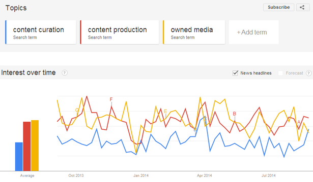 content curation/content production/owned media