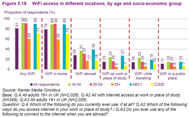 wifi access locations