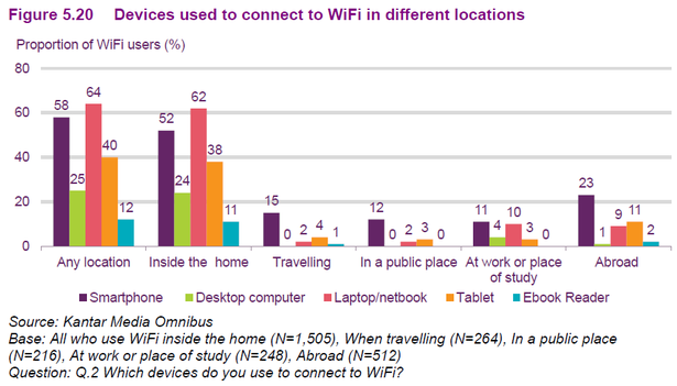 devices accessing wifi
