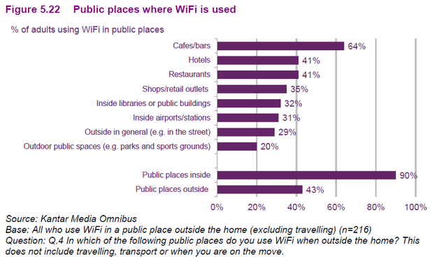 places where wifi accessed
