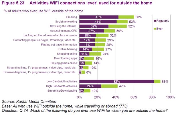 activities on wifi