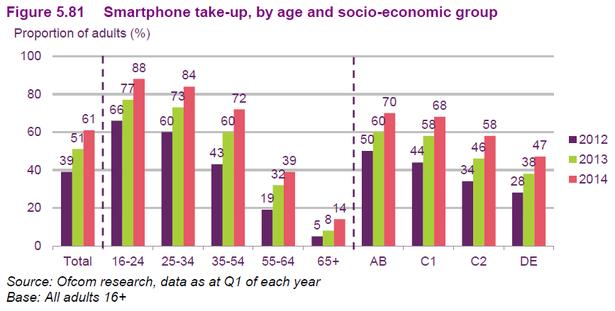 smartphone uptake