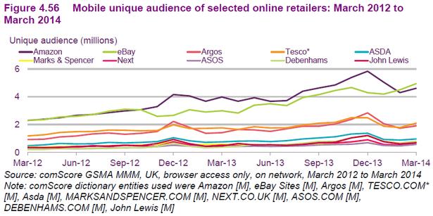 mobile retail traffic