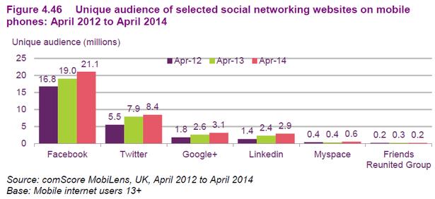 social on mobile