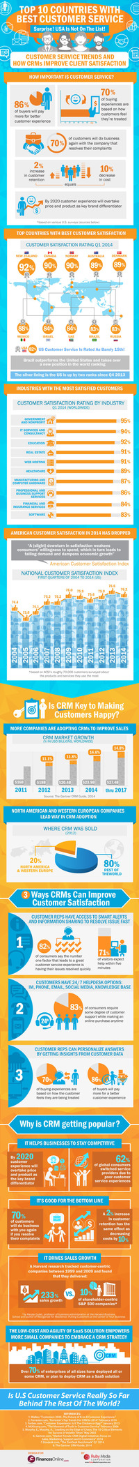 customer satisfaction infographic
