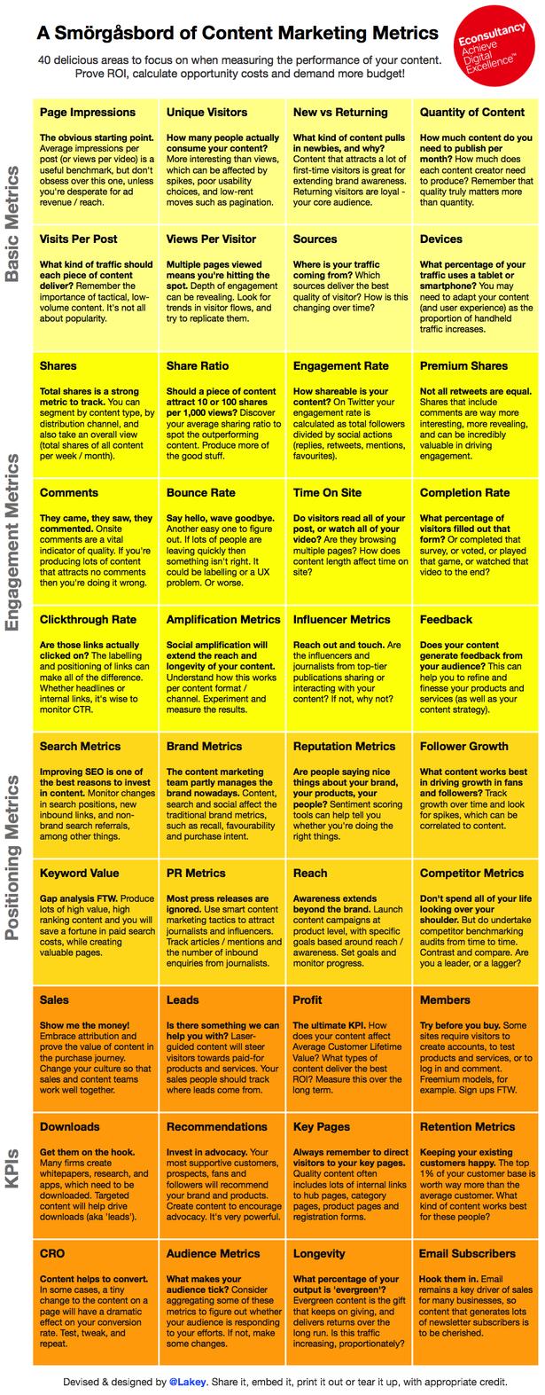Indicateurs de performance pour les stratégies de contenus
