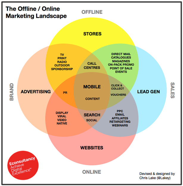 The Offline / Online Marketing Landscape