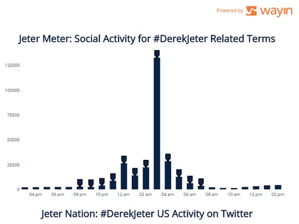 derek jeter twitter mentions
