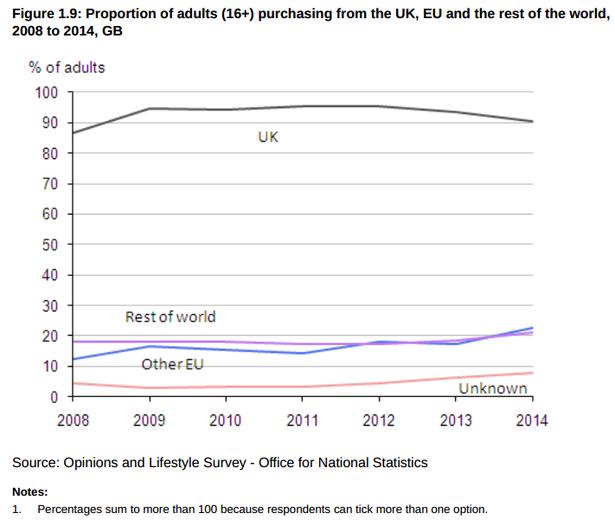 UK cross-border purchasing via ecommerce