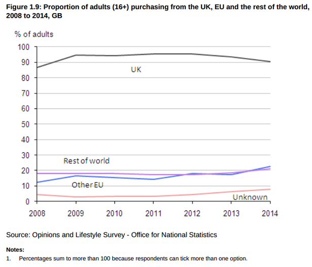 UK cross-border purchasing via ecommerce