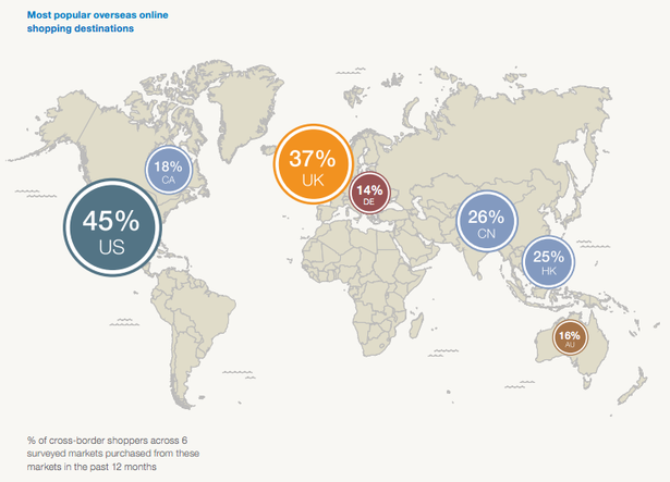 cross-border shoppers by country