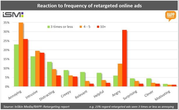 retargeting chart