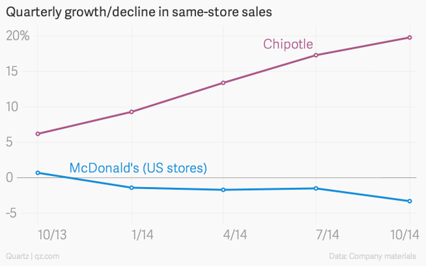 chipotle vs mcdonalds