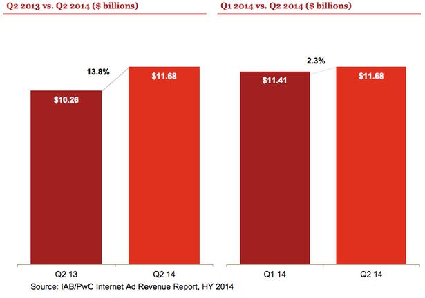 q2 2014 ad spend