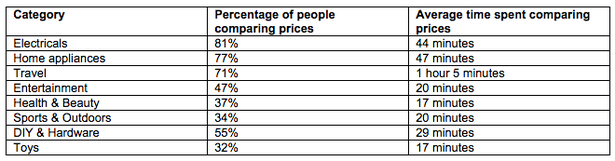 price comparison duration by consumers