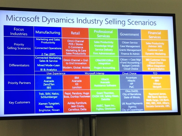 microsoft industry focus