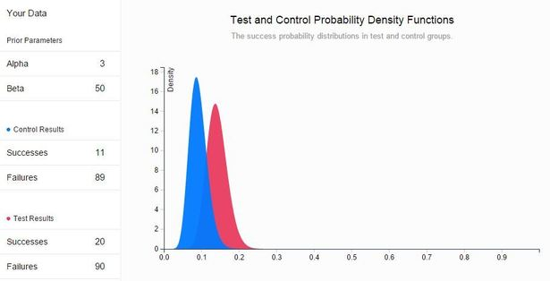 Using data science with A/B tests: Bayesian analysis