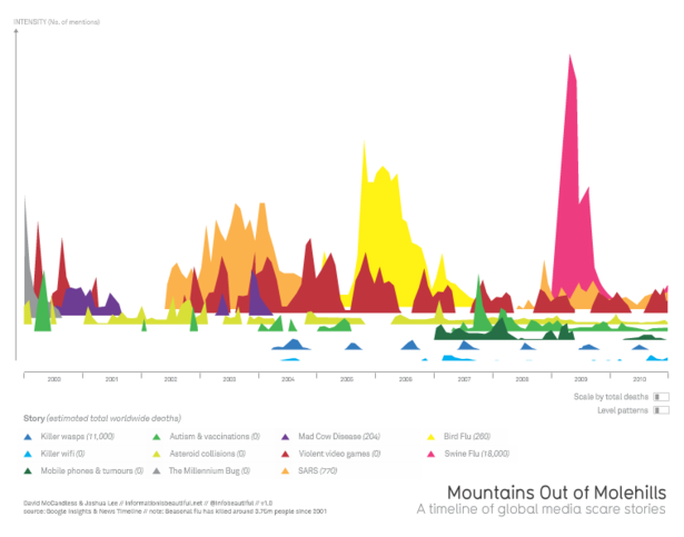 10 data-visualisations that prove information is beautiful
