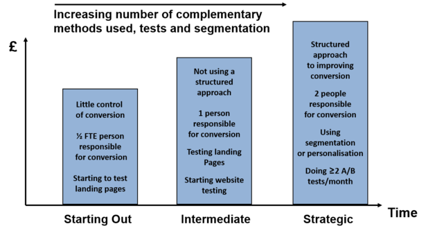Conversion Maturity Model
