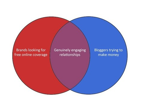 venn chart about blogging
