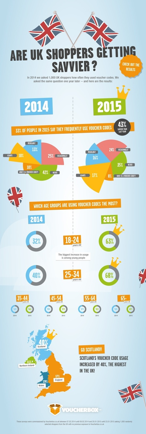 14 astonishing stats from around the digital world