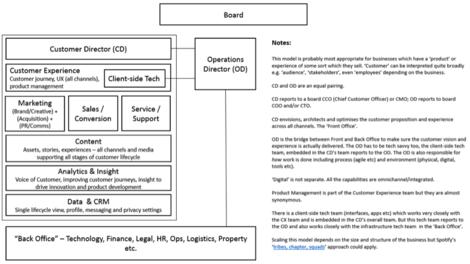 structure around customer