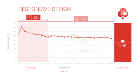 Is user experience important for a higher Google ranking?