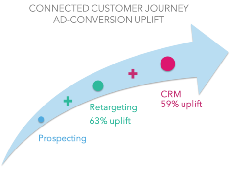 Uplifts in the customer journey