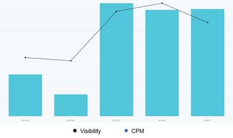 Figure 1. Buying more visible inventory increases CPMs