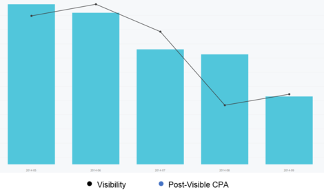 Figure 2. Dropping visibility can lower CPAs