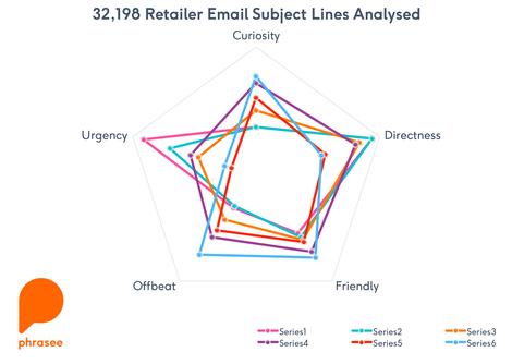 retailer subject lines