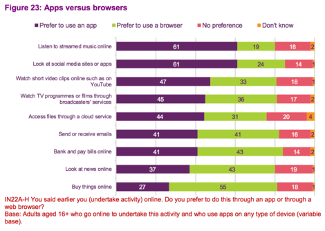 chart from ofcom report