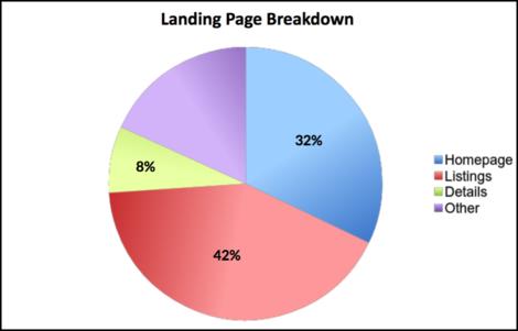 landing page breakdown