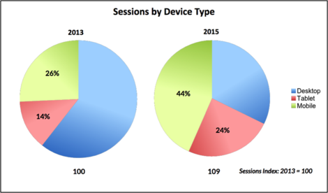 sessions by device