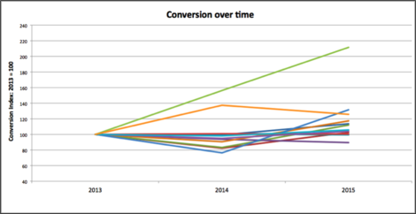 conversion over time